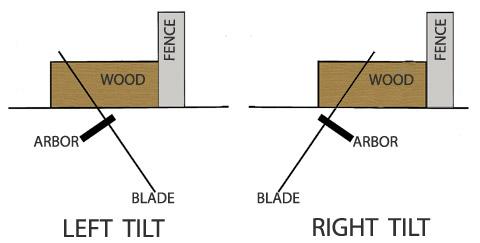 Inclinación izquierda vs inclinación derecha