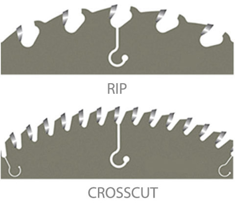 Saw blade essentials rip crosscut combination more blade types greentooth Images